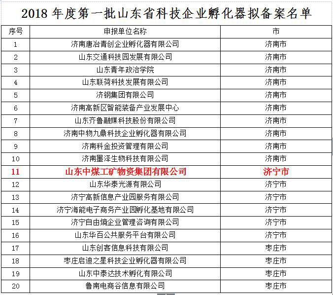 Warmly Congratulate China Coal Group For Being Selected As The First Batch Of Shandong Science And Technology Business Incubator In 2018
