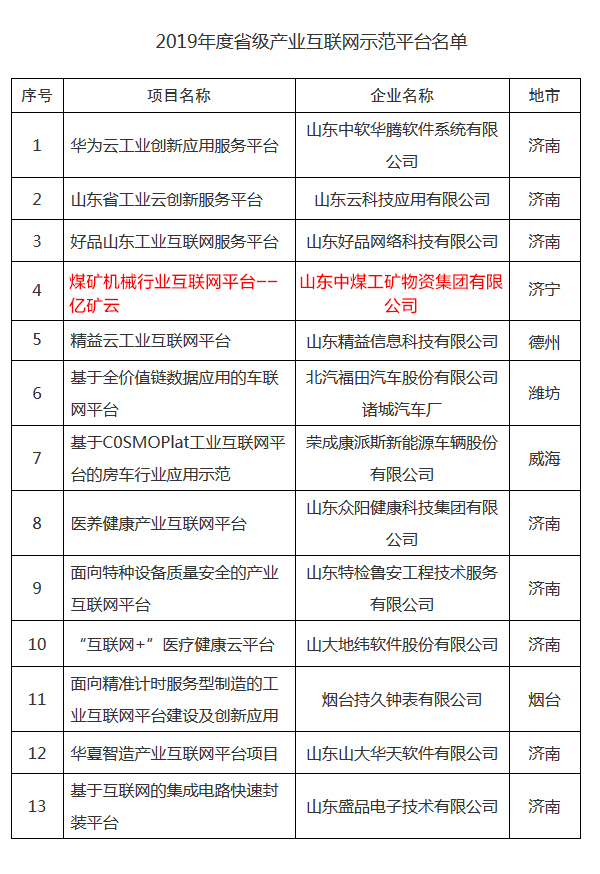 Congratulations To China Coal Group'S Yikuang Cloud Platform Is Rated As The Shandong Province Provincial Industrial Internet Platform In 2019
