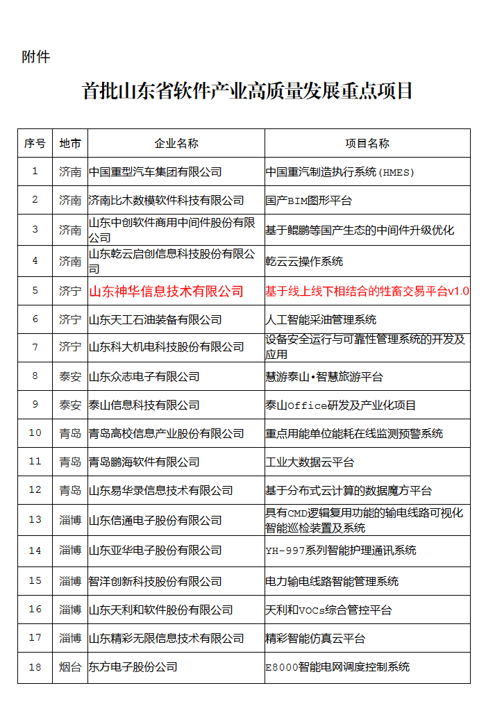 Warm Congratulations To Shenhua Information Software'S Products Selected In The First Batch Of Shandong Software Industry Projects