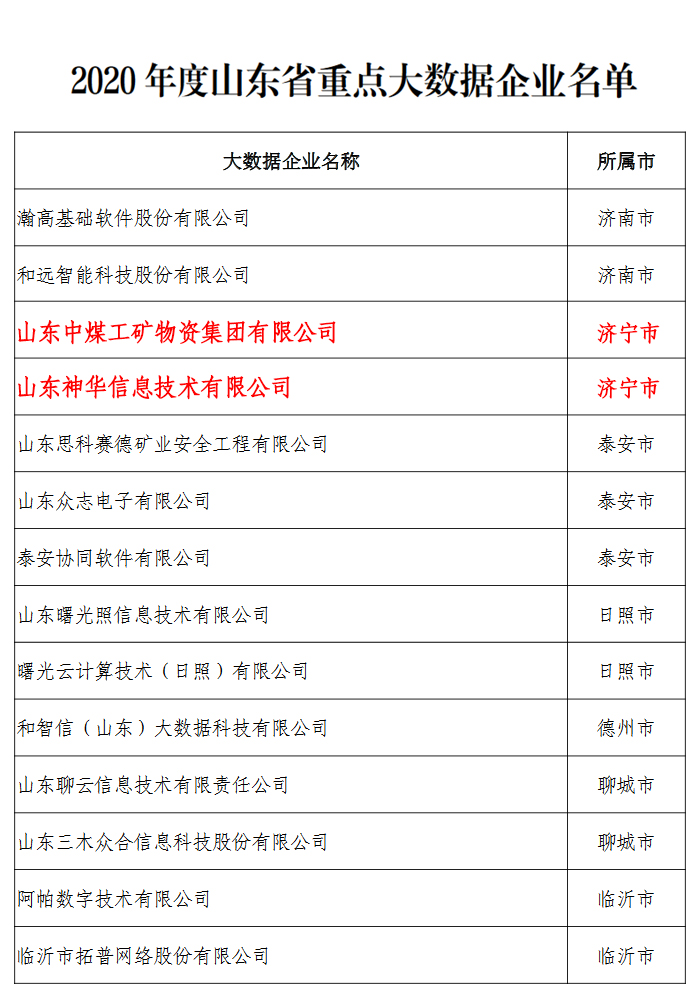 Congratulations To China Coal Group For Selecting The List Of Provincial Big Data Projects In 2020